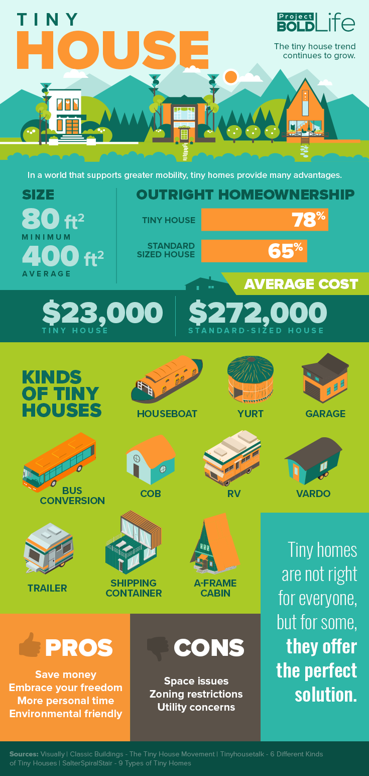 Are Tiny Homes Right for You