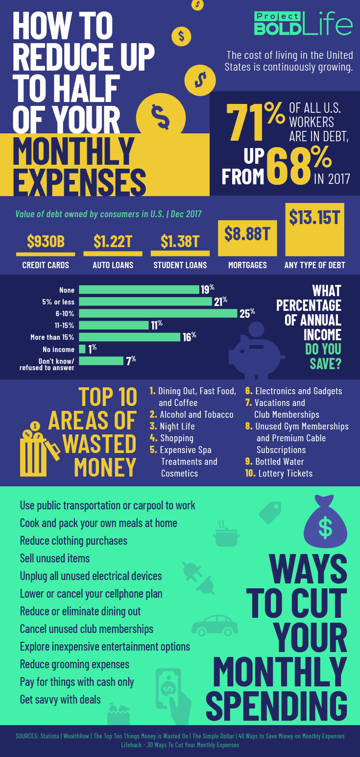 how to reduce your monthly expenses infographic