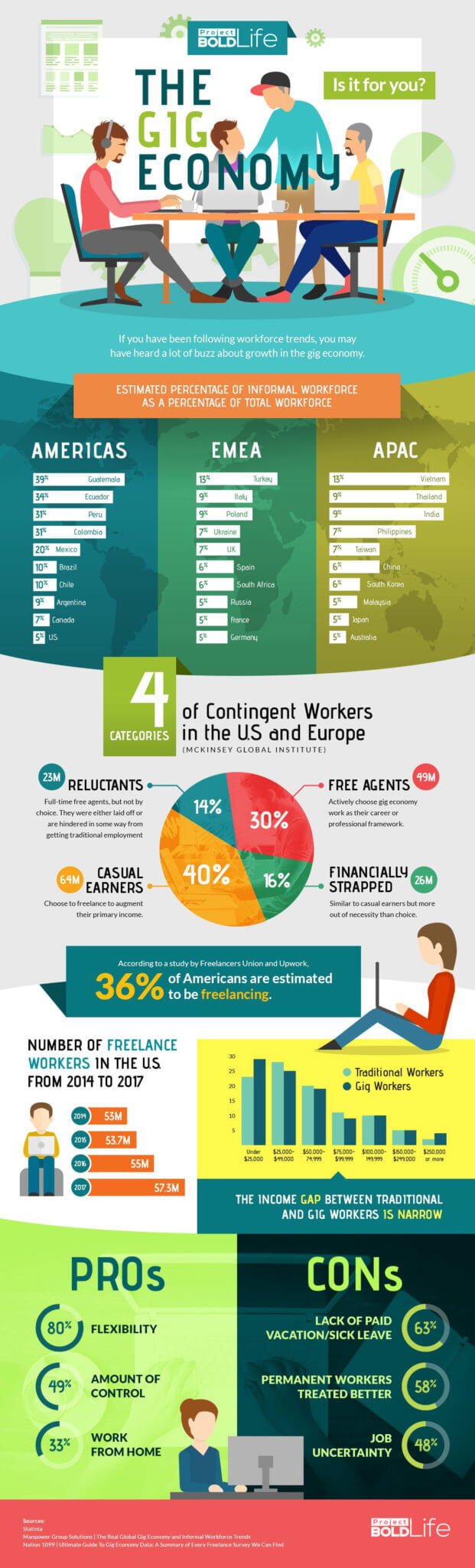 the gig economy infographic