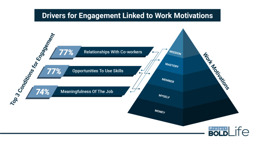drivers for engagement linked to work motivation chart