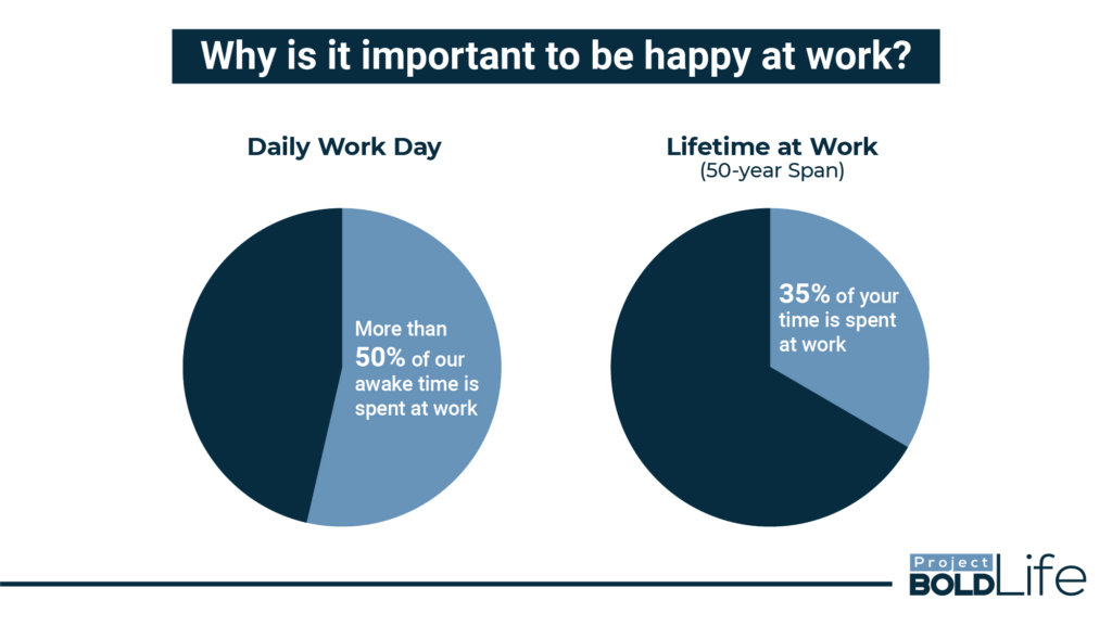 Graph showing importance of happiness at work