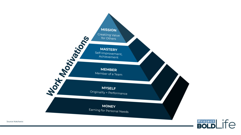 Top 5 Work motivations pyramid