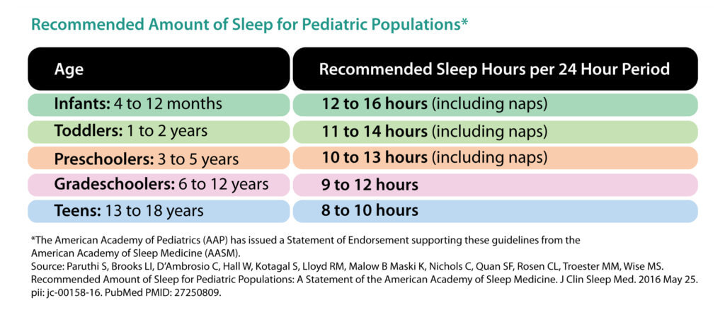 sleep deprivation in children recommended sleep chart